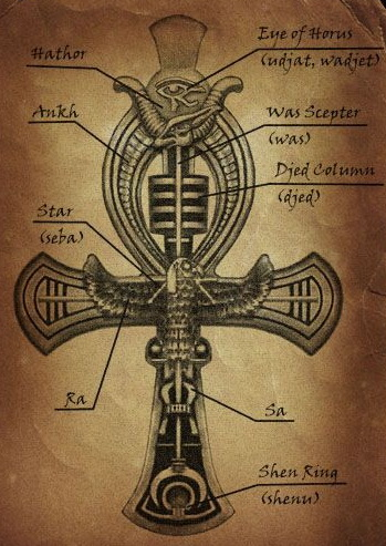 Meaning And Symbolism Of Ankh Tattoo